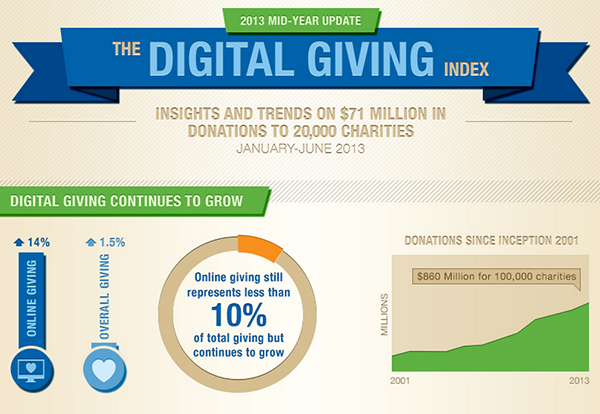 Digital Giving Index