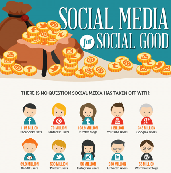 Social Media For Good Inforgraphic
