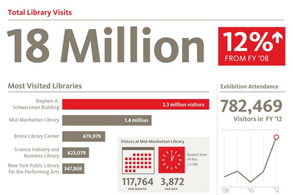 Annual report Infographic nonprofit