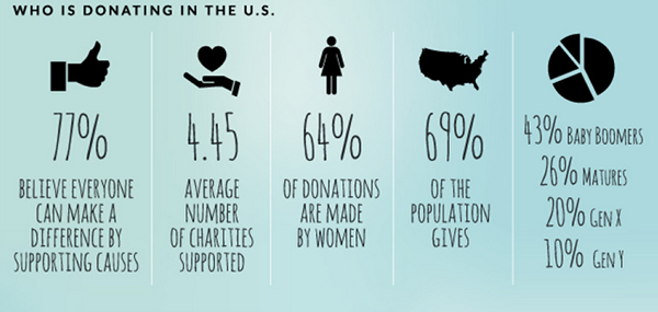 Women donate more