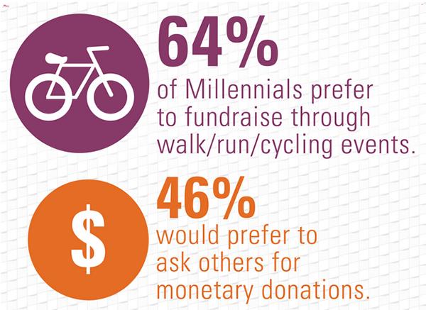 MCON nonprofits fundraising
