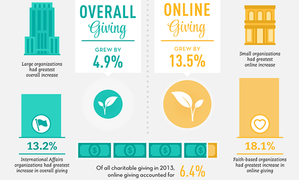 Online Giving Large 2013