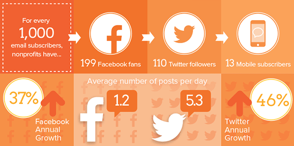 average facebook posts facebook nonprofits