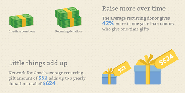 monthly giving inforgraphic