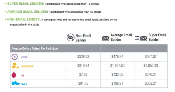super emails senders