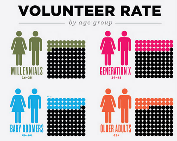 Gen-X-Volunteers