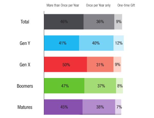 Gen X gives most often