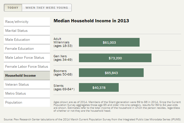 High income of Gen X
