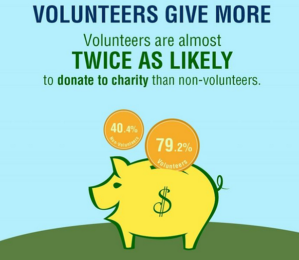 Volunteers Give More