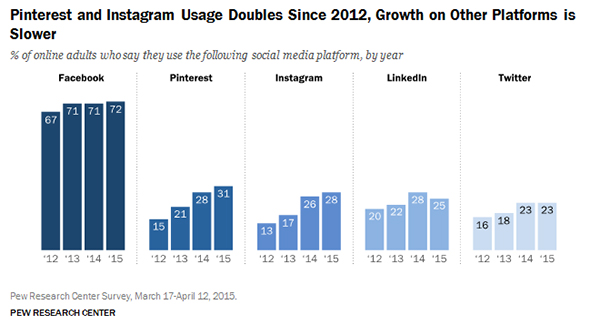 Social networks growing the fastest 2