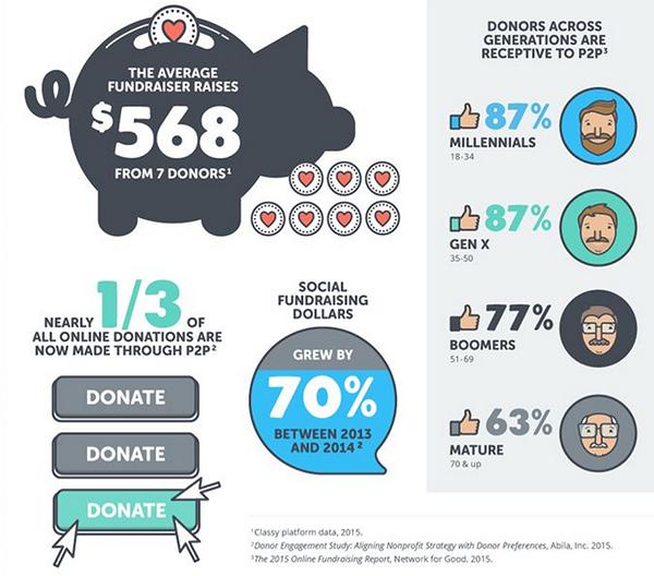 peer to peer fundraising