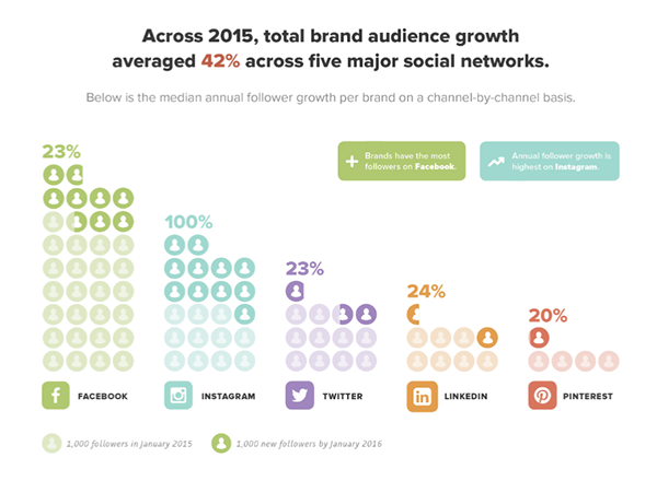 global social media growth